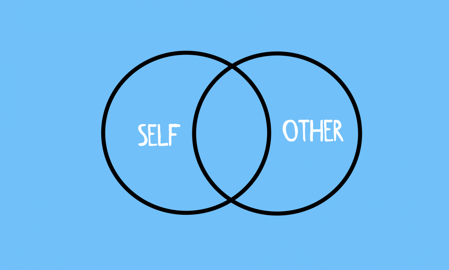 Inside the Self/Other overlap